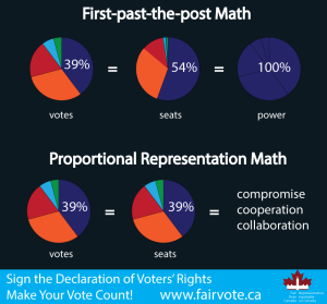 from-www.fairvote.ca